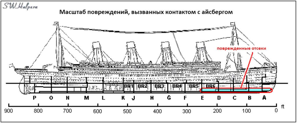 Повреждения Титаника