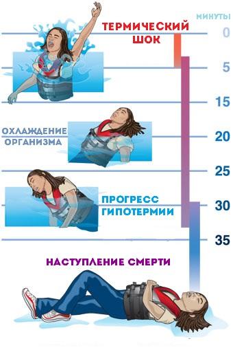 Смерть от воздействия гипотермии наступает приблизительно через 35-40 минут после пребывания в воде при температуре ниже нуля.